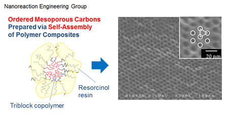 Nanoreaction Engineering Group: Ordered mesoporous carbons prepared via self-assembly of polymer composites