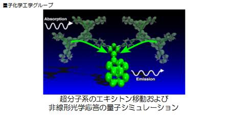 量子化学工学グループ:超分子系のエキシトン移動および非線形光学応答の量子シミュレーション