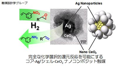 触媒設計学グループ:完全な化学選択的還元反応を可能にするコア-Ag/シェル-CeO2 ナノコンポジット触媒